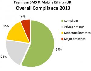 uk-mobile-regulatory-compliance-2013